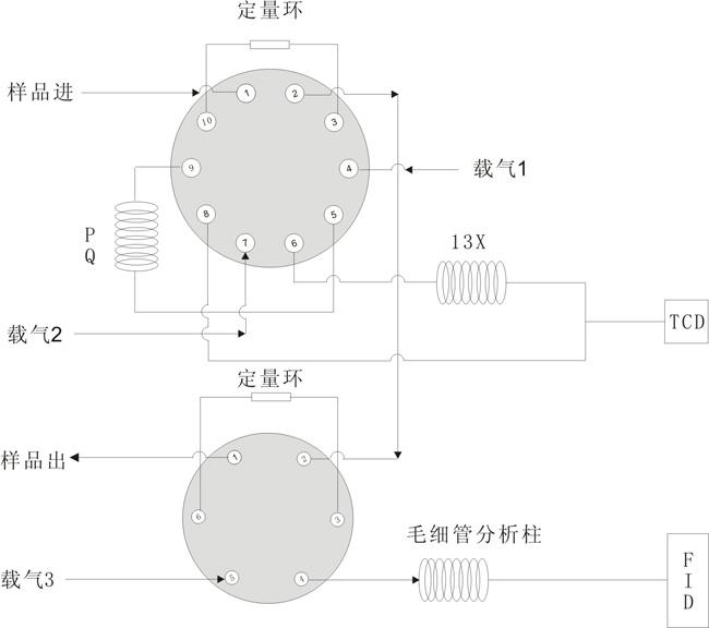 自动十通阀进样切割反吹系统 3.六通进样系统               4.图片